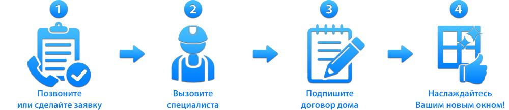Производство и монтаж пластиковых окон в Томске и Северске. Порядок работы с клиентом по заказу пластиковых окон.